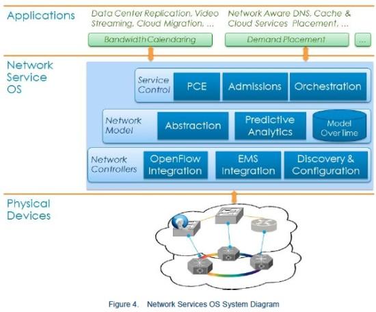 Cariden Network Operating System