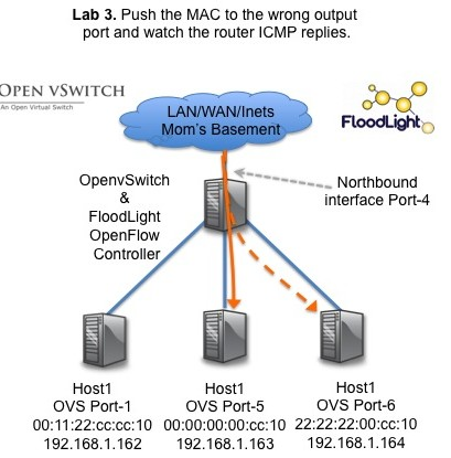 OpenFlow Lab #3 Topology