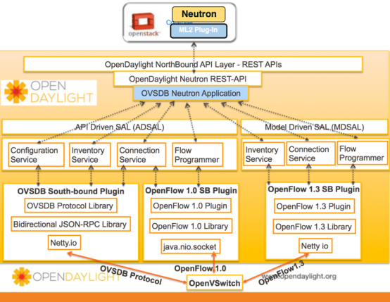 OVSDB OpenDaylight Architecture