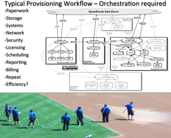 Data Center Orchestration