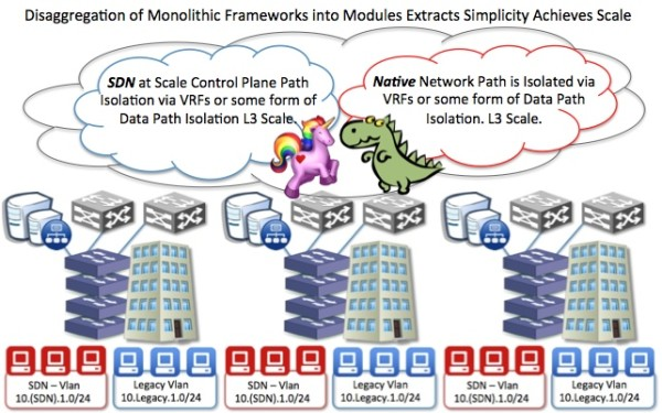 SDN Hybrid Control and Data Plane