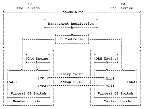 OpenFlow and MPLS