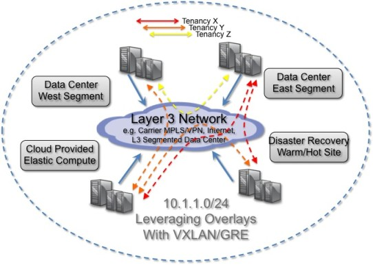Open vSwitch Tunnels GRE and VXLan