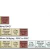 Provider Bridging 802.1ad