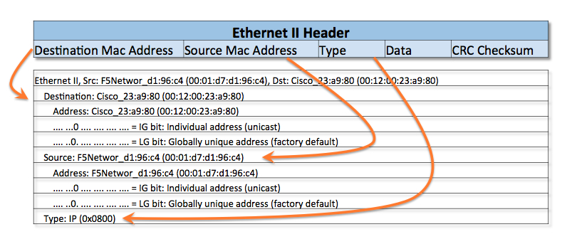 What are Ethernet, IP and TCP Headers in Wireshark Captures