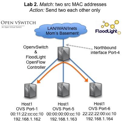 OpenFlow Tutorial Lab
