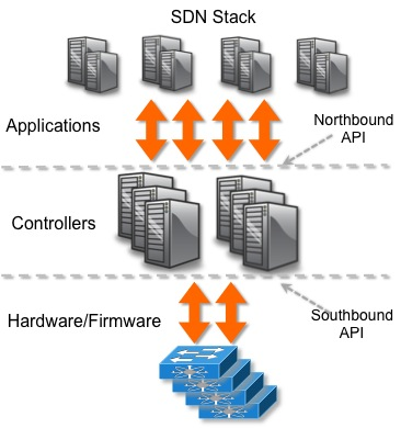 SDN openflow API northbound southbound proper abstraction
