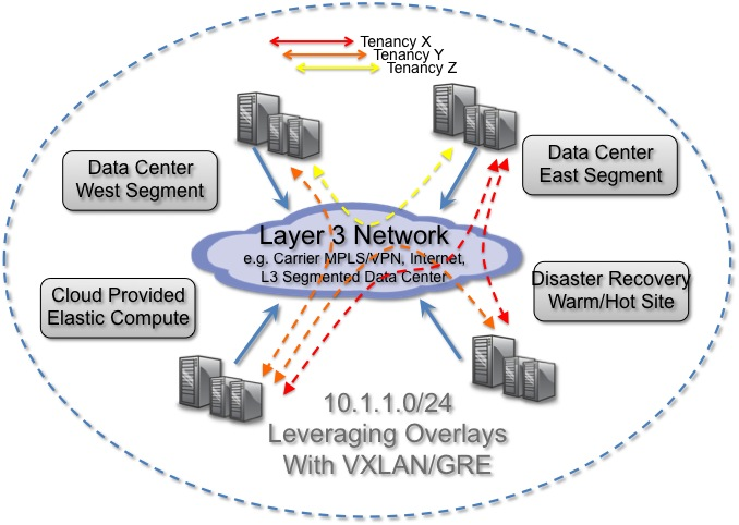 Configuring VXLan and GRE tunnels on OpenvSwitch