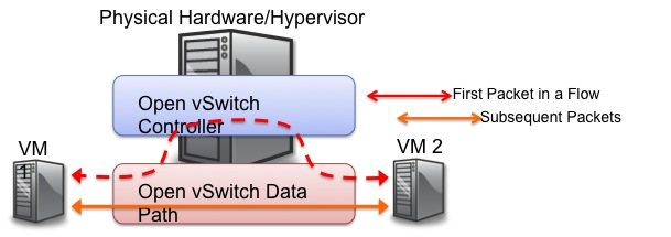 Open vSwitch Datapath Forwarding