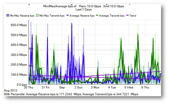 traffic of a distribution router