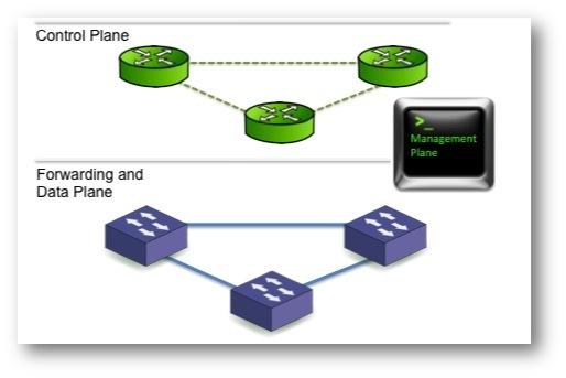 Control forwarding data Plane
