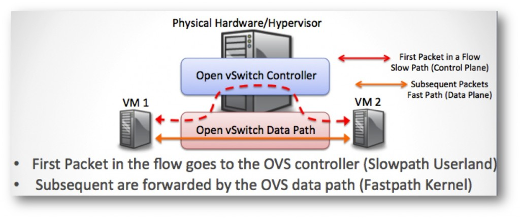 openvswitch control data path plane
