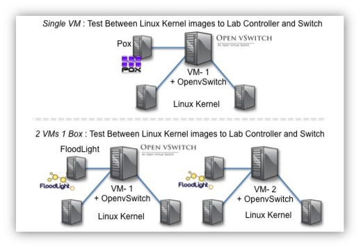 openvswitch openflow sdn tutorial