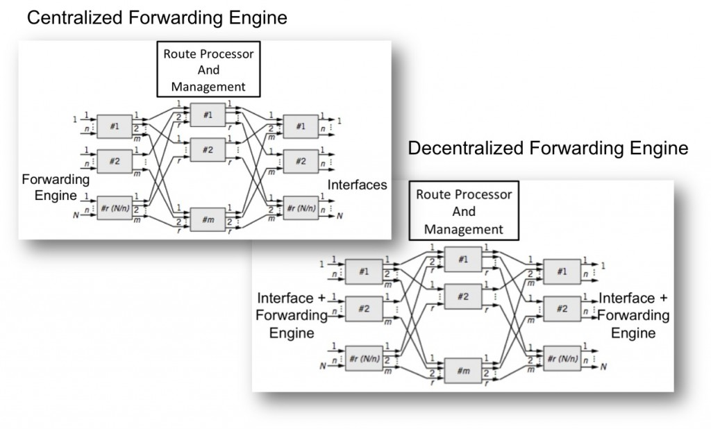 packet forwarding engine centralized decentralized