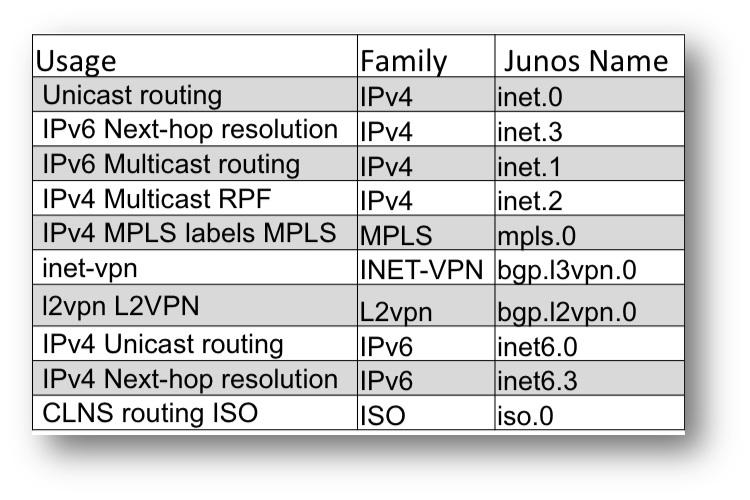Junos inet 0 inet6 0 inet 3 inet6 3 inet 1 inet 2 mpls 0 iso