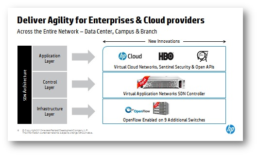 HP-SDN-Cloud