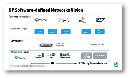 HP-SDN-Ecosystem