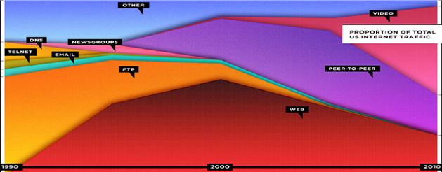 Internet Traffic Evolution