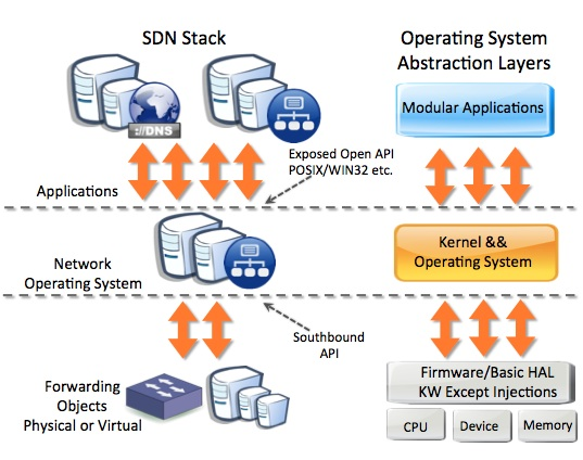 SDN-Abstraction-Layers