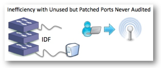access-idf-port-audit