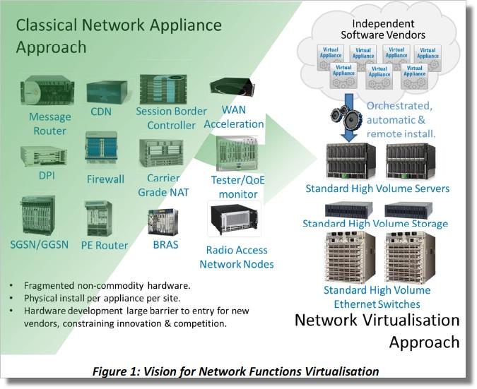 SDN Service Provider Use Cases