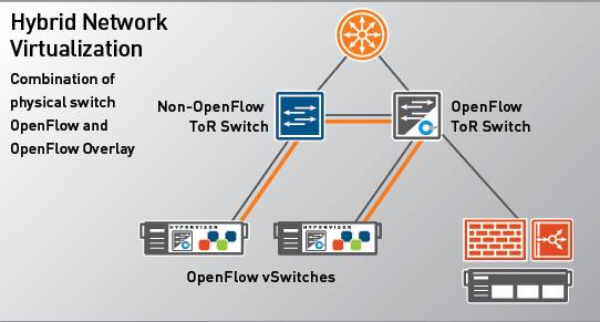 hybrid-network