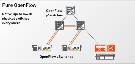 pure-openflow