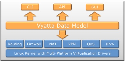 virt-data-model-vyatta