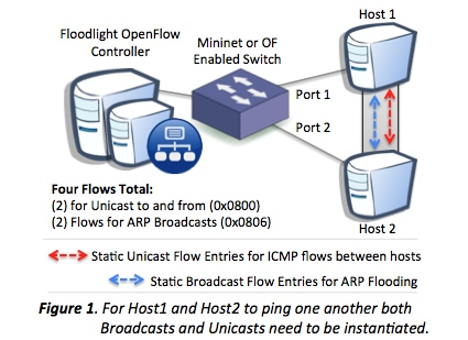 Openflow Workflow