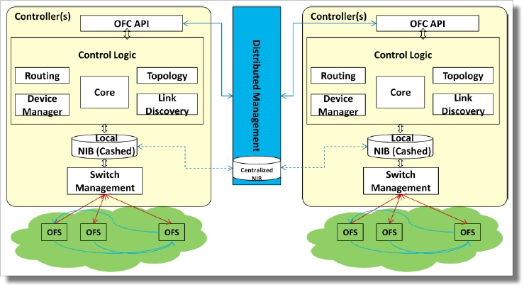 Programming the NSP: Vendors on SDN for SP Operators