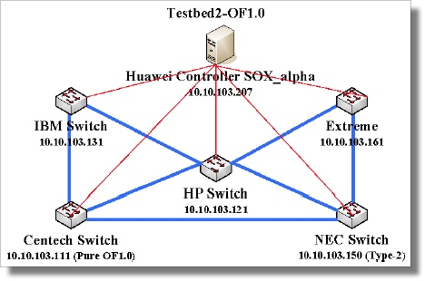 Huawei-openflow-testbed