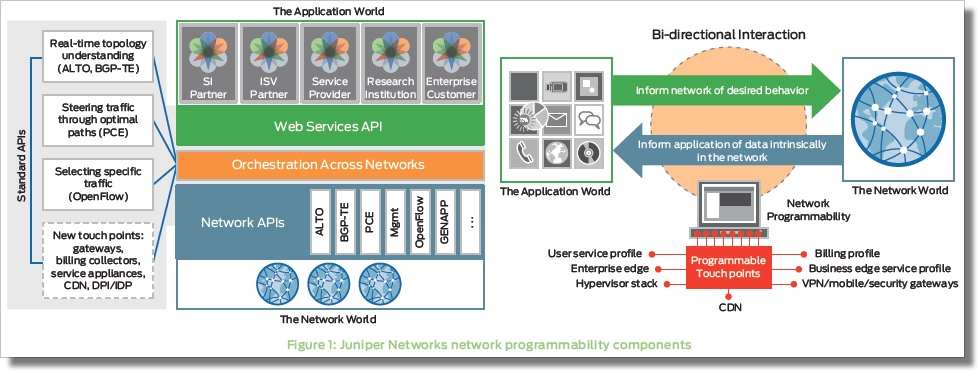 NSP-Juniper-Application-sdn