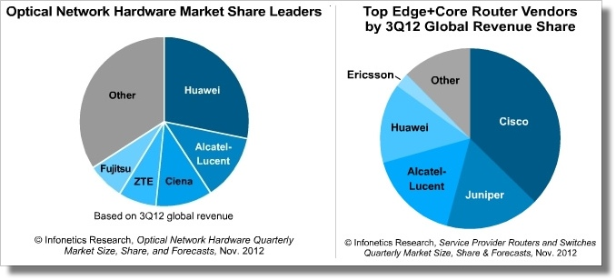 NSP-Network-Marketshare-2012Q3