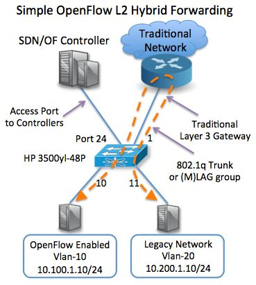 Openflow SDN Hybrid