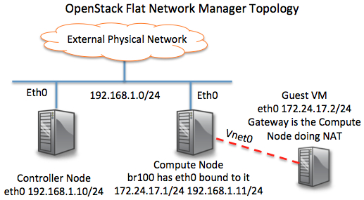 OpenStack Flat Network Manager Topology
