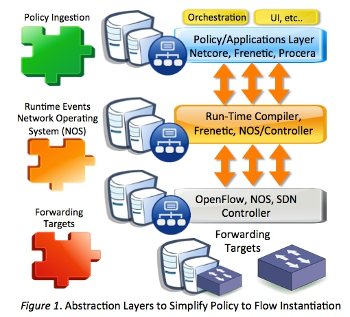 SDN OpenFlow Policy Factory