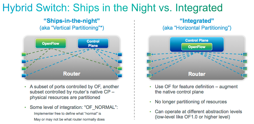 More Details About The Cisco ONE Controller Announced