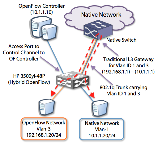 HP OpenFlow Hybrid Ships in the Night