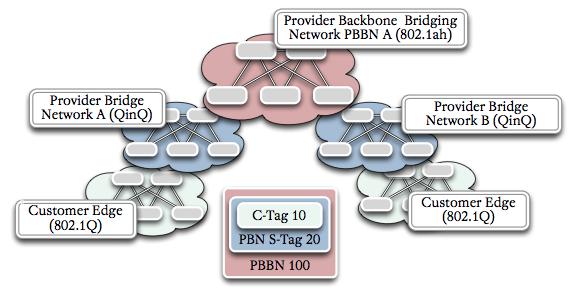 Provider Backbone Bridging