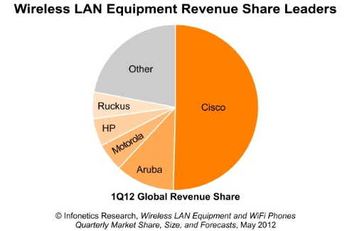 Wireless Market Share