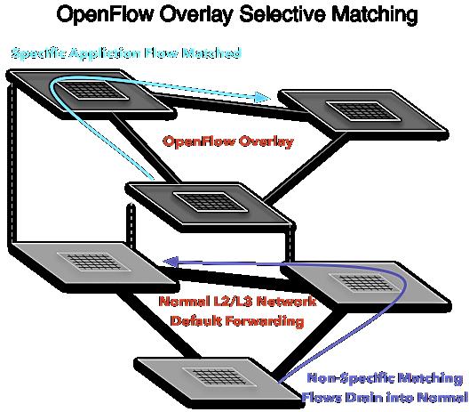 OpenFlow Overlay