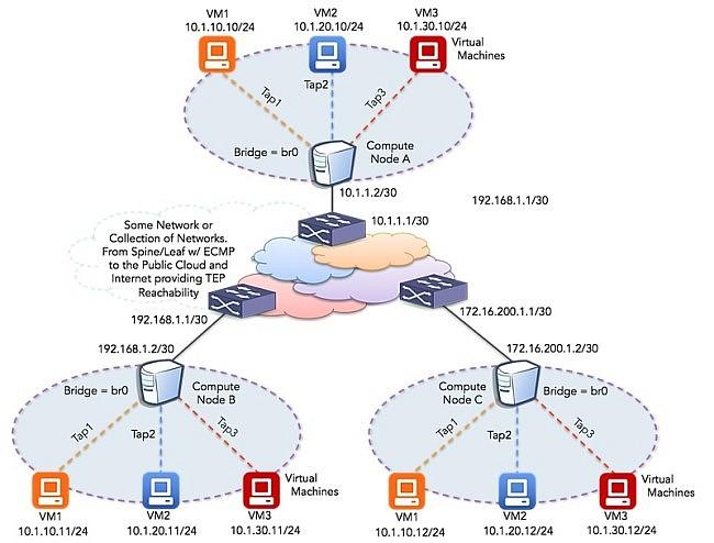 SDN Overlays