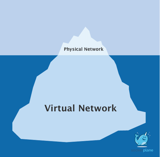 SocketPlane.io Virtual Network