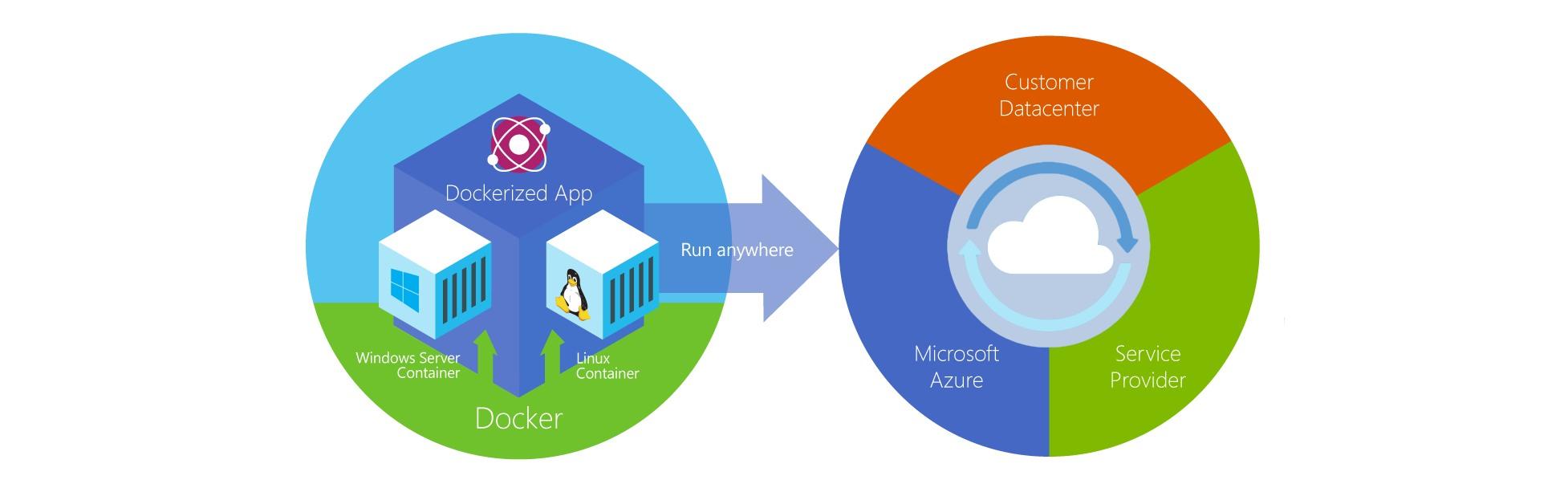 Docker Microsoft Azure Banner