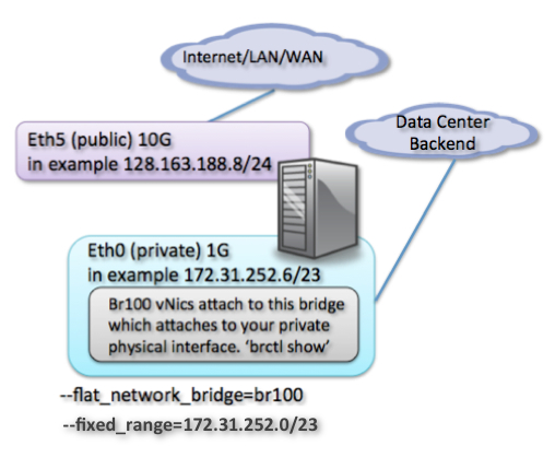 OpenStack Essex and Quantum Installation using OpenvSwitch from Scratch